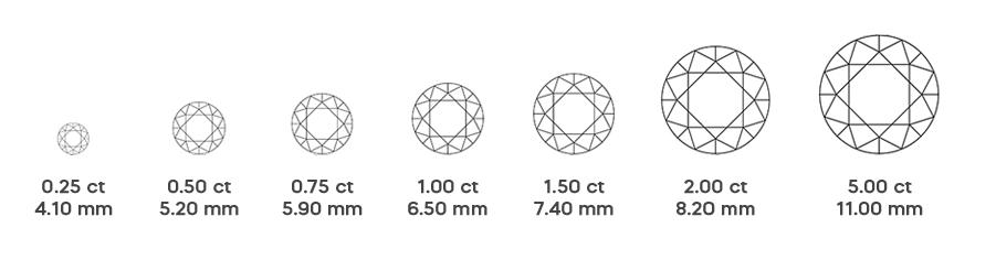 4cs carat of lab grown diamond