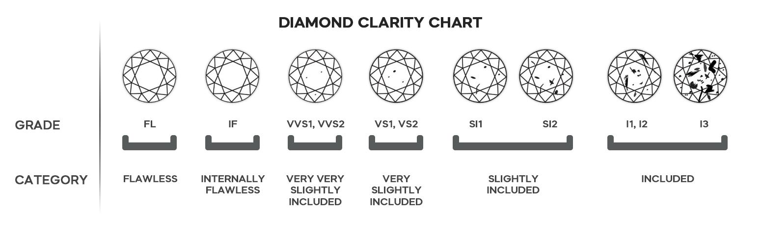 4cs clarity of lab grown diamond