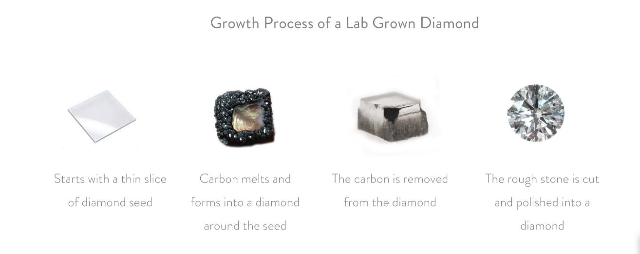 CVD Diamond Process