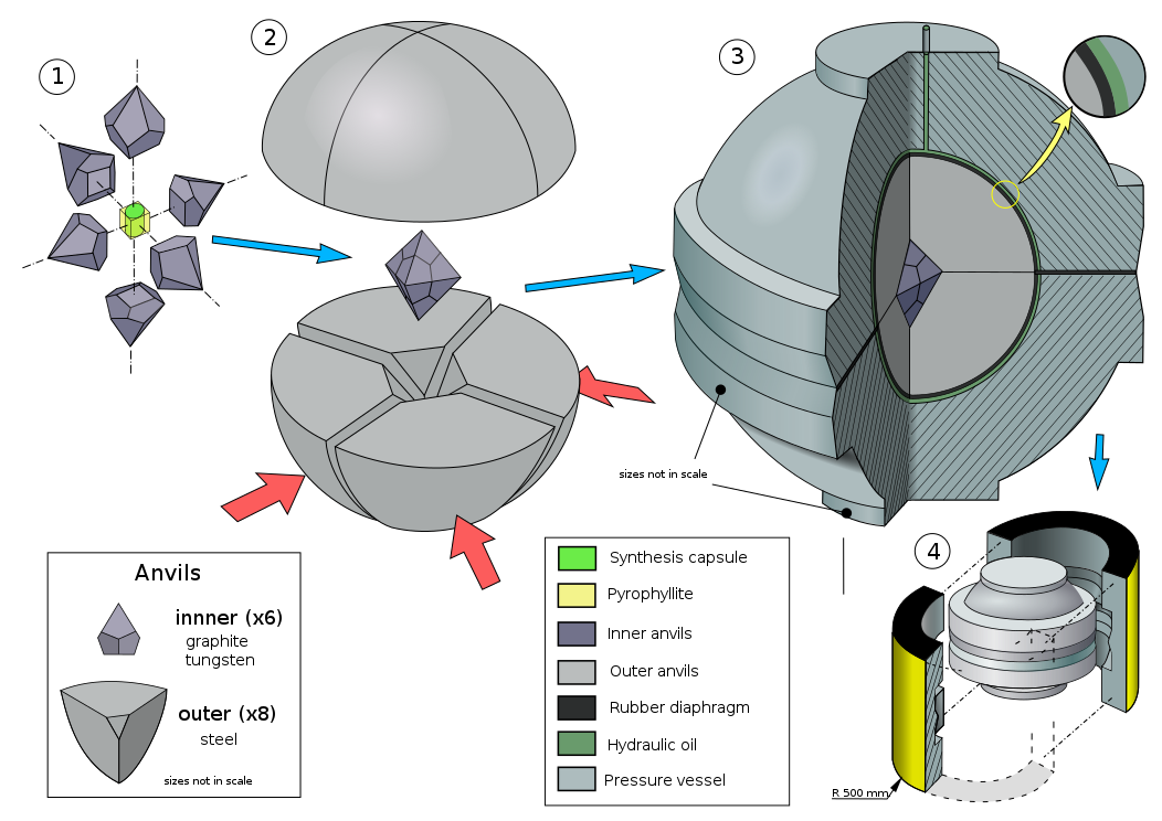 HPHT Diamond Process